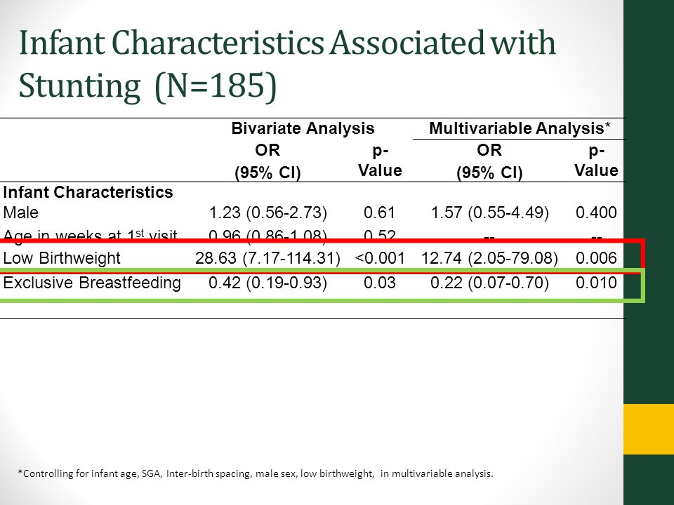 Infant Characteristics Associated with Stunting (N=185) Bivariate AnalysisMultivariable Analysis* OR (95% CI) p- Value OR (95% CI) p- Value Infant Characteristics Male Age in weeks at 1 st visit 1.23 (0.56-2.73) 0.96 (0.86-1.08) 0.61 0.52 1.57 (0.55-4.49) -- 0.400 -- Low Birthweight28.63 (7.17-114.31)<0.00112.74 (2.05-79.08)0.006 Exclusive Breastfeeding0.42 (0.19-0.93)0.030.22 (0.07-0.70)0.010 *Controlling for infant age, SGA, Inter-birth spacing, male sex, low birthweight, in multivariable analysis.