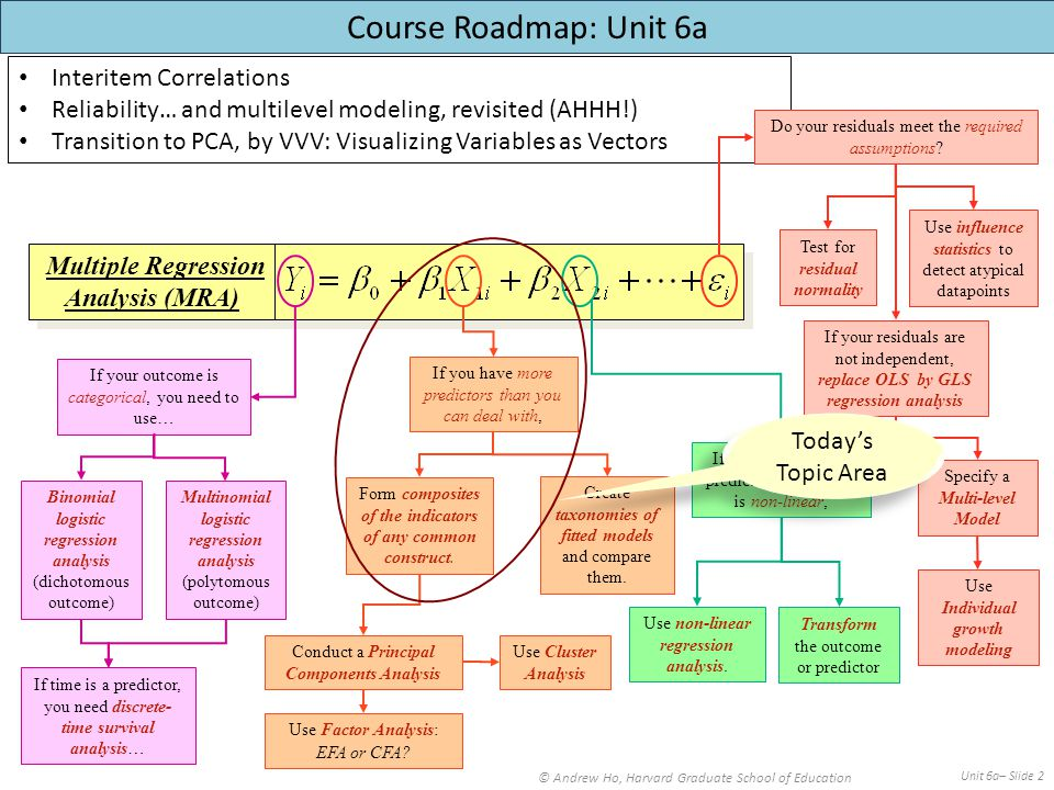 Interitem Correlations Reliability… and multilevel modeling, revisited (AHHH!) Transition to PCA, by VVV: Visualizing Variables as Vectors © Andrew Ho, Harvard Graduate School of Education Unit 6a– Slide 2 Multiple Regression Analysis (MRA) Multiple Regression Analysis (MRA) Do your residuals meet the required assumptions.