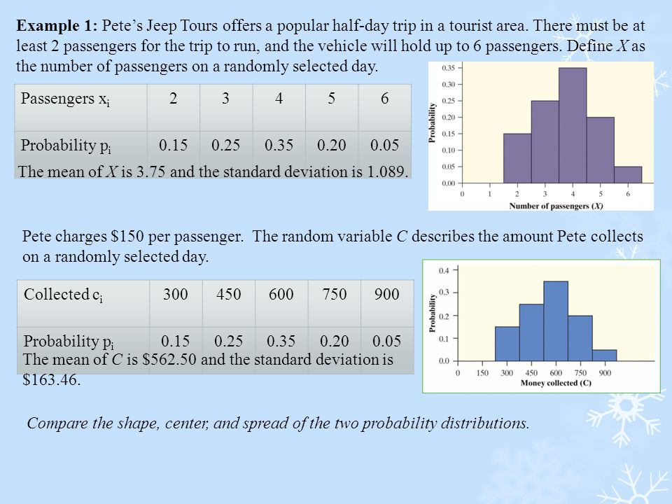 Passengers x i 23456 Probability p i 0.150.250.350.200.05 The mean of X is 3.75 and the standard deviation is 1.089. Pete charges $150 per passenger.