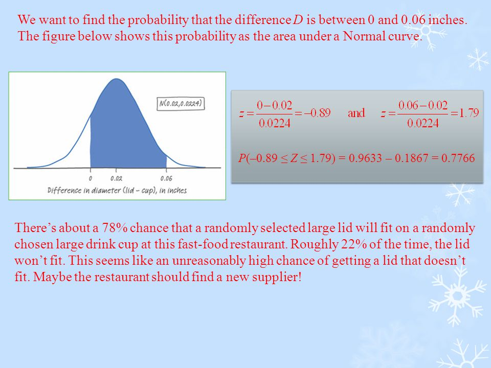 We want to find the probability that the difference D is between 0 and 0.06 inches. The figure below shows this probability as the area under a Normal