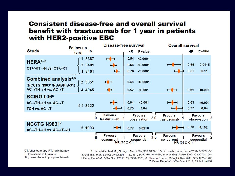 Lapatinib in combination with trastuzumab significantly prolonged PFS compared with lapatinib alone (EGF104900) Lapatinib Lapatinib + trastuzumab n=145n=146 Progressed or died, n128127 Median, wks8.112.0 HR (95% CI)0.73 (0.57, 0.93) p value0.008 Subjects at risk: 148 Lapatinib Lapatinib + trastuzumab 53 73 21 42 13 27 5858 0202 6-month PFS Cumulative progression-free (%) 13% 28% 0 20 40 60 80 100 0102030405060 Time from randomisation (weeks)
