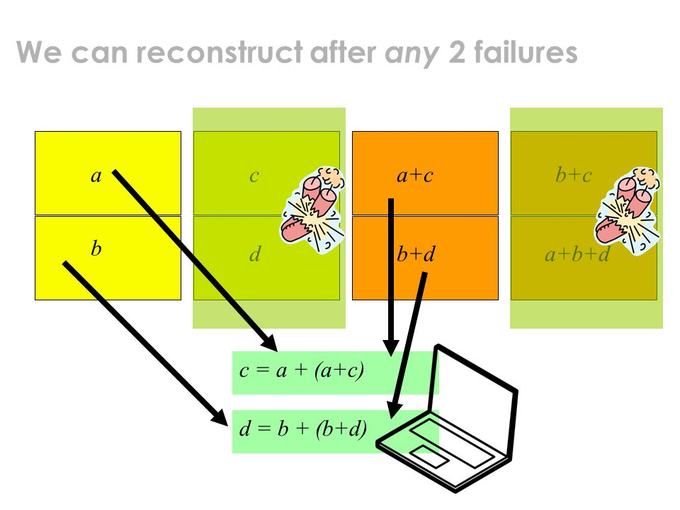 We can reconstruct after any 2 failures a b c d a+c b+d b+c a+b+d c = a + (a+c) d = b + (b+d)