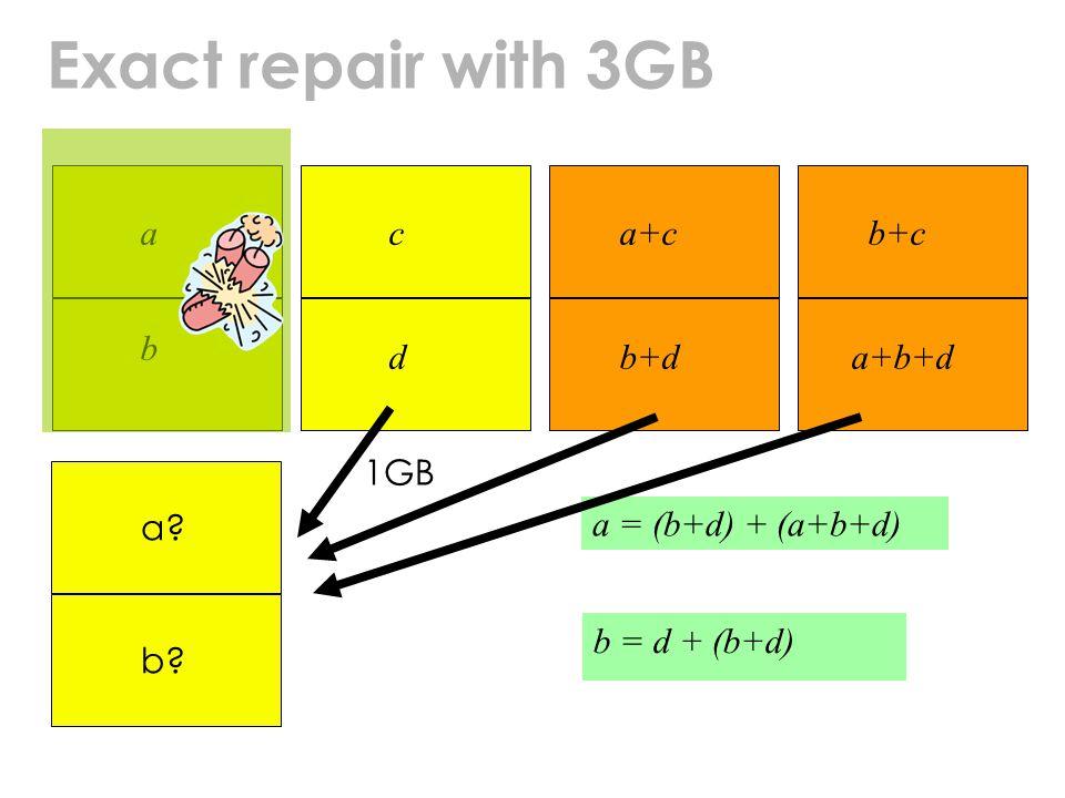 Exact repair with 3GB a b c d a+c b+d b+c a+b+d a = (b+d) + (a+b+d) b = d + (b+d) a b 1GB