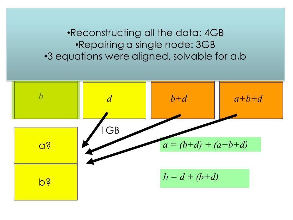 Systematic repair with 1.5GB a b c d a+c b+d b+c a+b+d a = (b+d) + (a+b+d) b = d + (b+d) a.