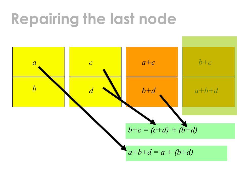 Repairing the last node a b c d a+c b+d b+c a+b+d b+c = (c+d) + (b+d) a+b+d = a + (b+d)