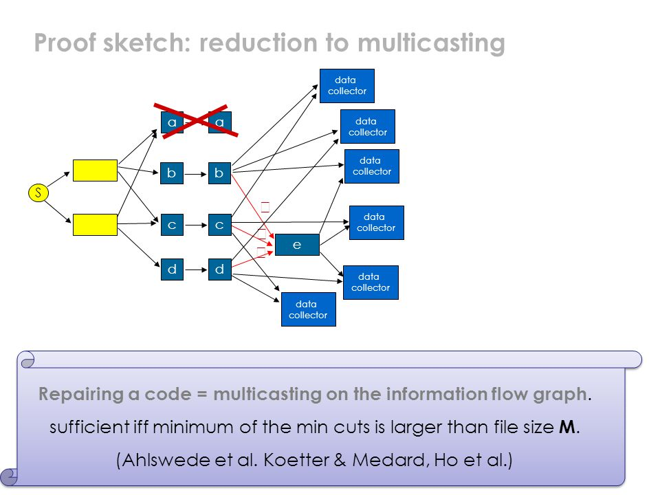 22 Proof sketch: reduction to multicasting a e a bb c dd data collector    S data collector data collector data collector Repairing a code = multicasting on the information flow graph.