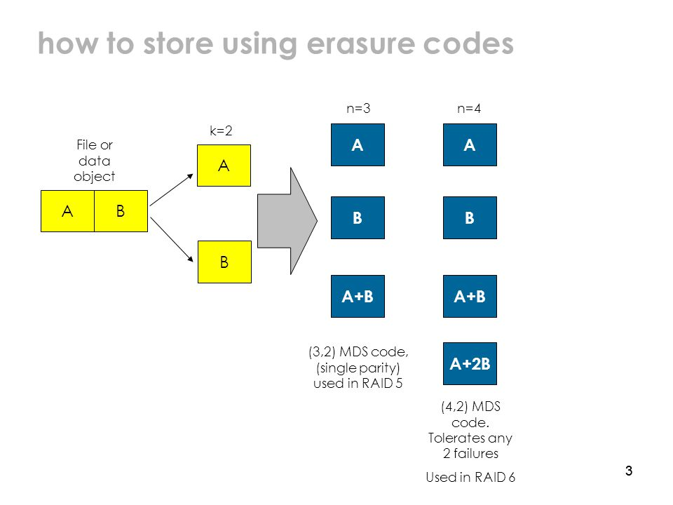 33 how to store using erasure codes A B A B A+B B A+2B A A+B A B (3,2) MDS code, (single parity) used in RAID 5 (4,2) MDS code.