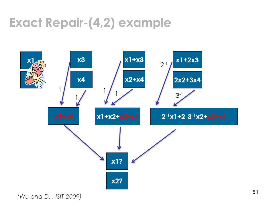 51 Exact Repair-(4,2) example x1 x3 x2 x4 x1+x3 x2+x4 x1+2x3 2x2+3x4 x1.