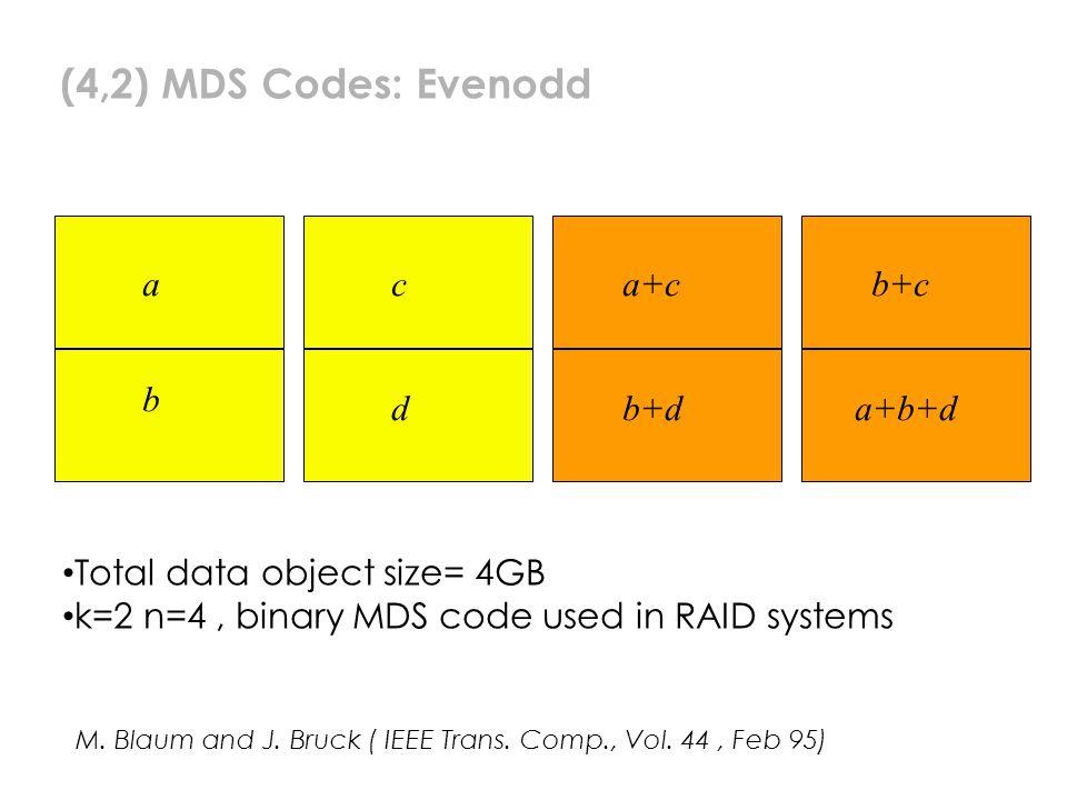 (4,2) MDS Codes: Evenodd a b c d a+c b+d b+c a+b+d M.