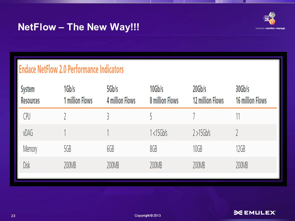 23 Copyright © 2013 NetFlow – The New Way!!!