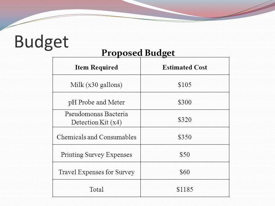 Budget Item RequiredEstimated Cost Milk (x30 gallons)$105 pH Probe and Meter$300 Pseudomonas Bacteria Detection Kit (x4) $320 Chemicals and Consumables$350 Printing Survey Expenses$50 Travel Expenses for Survey$60 Total$1185 Proposed Budget