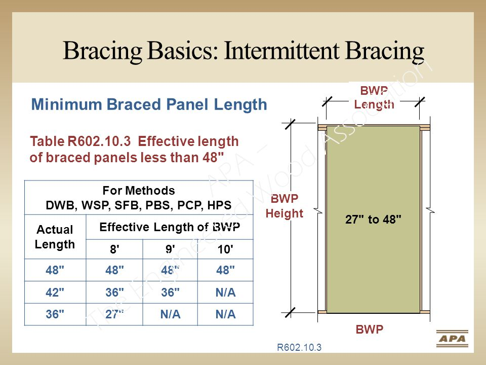 Bracing Basics: Intermittent Bracing Table R602.10.3 Effective length of braced panels less than 48 For Methods DWB, WSP, SFB, PBS, PCP, HPS Actual Length Effective Length of BWP 8 9 10 48 42 36 N/A 36 27 N/A 27 to 48 BWP BWP Height BWP Length Hide slide for half day version Minimum Braced Panel Length R602.10.3 APA – The Engineered Wood Association