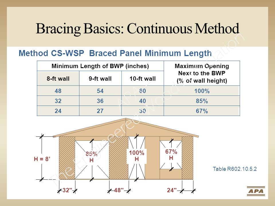 H = 8' 32 48 24 Bracing Basics: Continuous Method Table R602.10.5.2 67% H 85% H 100% H Method CS-WSP Braced Panel Minimum Length Minimum Length of BWP (inches)Maximum Opening Next to the BWP (% of wall height) 8-ft wall9-ft wall10-ft wall 485460100% 32364085% 24273067% APA – The Engineered Wood Association
