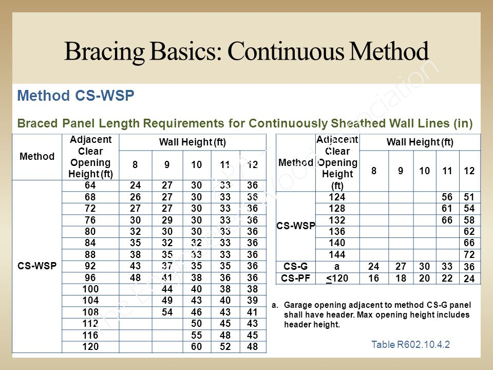 Bracing Basics: Continuous Method Table R602.10.4.2 Method CS-WSP Method Adjacent Clear Opening Height (ft) Wall Height (ft) 89101112 CS-WSP 642427303336 682627303336 7227 303336 763029303336 803230 3336 843532 3336 88383533 36 92433735 36 9648413836 100444038 10449434039 10854464341 112504543 116554845 120605248 Method Adjacent Clear Opening Height (ft) Wall Height (ft) 89101112 CS-WSP 1245651 1286154 1326658 13662 14066 14472 CS-Ga2427303336 CS-PF<1201618202224 a.Garage opening adjacent to method CS-G panel shall have header.
