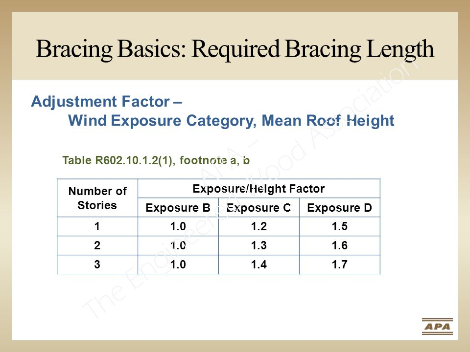Bracing Basics: Required Bracing Length Table R602.10.1.2(1), footnote a, b Adjustment Factor – Wind Exposure Category, Mean Roof Height Number of Stories Exposure/Height Factor Exposure BExposure CExposure D 11.01.21.5 21.01.31.6 31.01.41.7 APA – The Engineered Wood Association