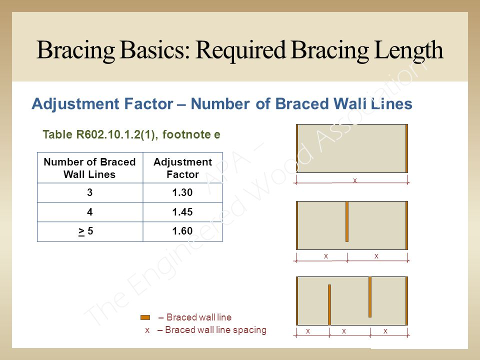 Bracing Basics: Required Bracing Length Table R602.10.1.2(1), footnote e Adjustment Factor – Number of Braced Wall Lines Number of Braced Wall Lines Adjustment Factor 31.30 41.45 > 51.60 x xx xxx x – Braced wall line spacing – Braced wall line APA – The Engineered Wood Association