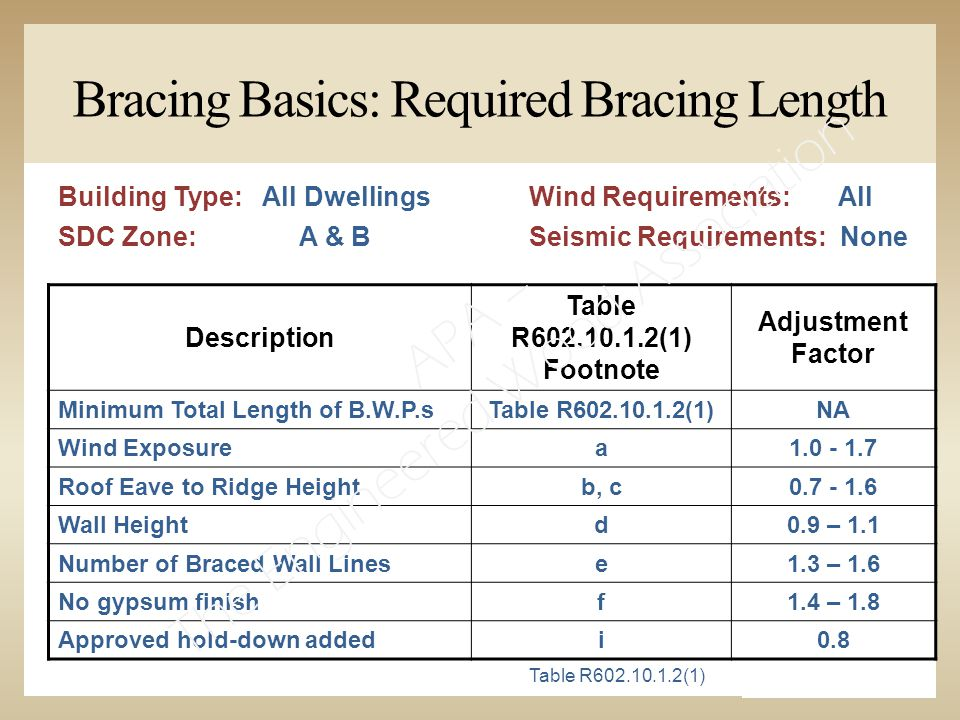Building Type: All Dwellings SDC Zone:A & B Description Table R602.10.1.2(1) Footnote Adjustment Factor Minimum Total Length of B.W.P.sTable R602.10.1.2(1)NA Wind Exposurea1.0 - 1.7 Roof Eave to Ridge Heightb, c0.7 - 1.6 Wall Heightd0.9 – 1.1 Number of Braced Wall Linese1.3 – 1.6 No gypsum finishf1.4 – 1.8 Approved hold-down addedi0.8 Bracing Basics: Required Bracing Length Wind Requirements: All Seismic Requirements: None Table R602.10.1.2(1) APA – The Engineered Wood Association