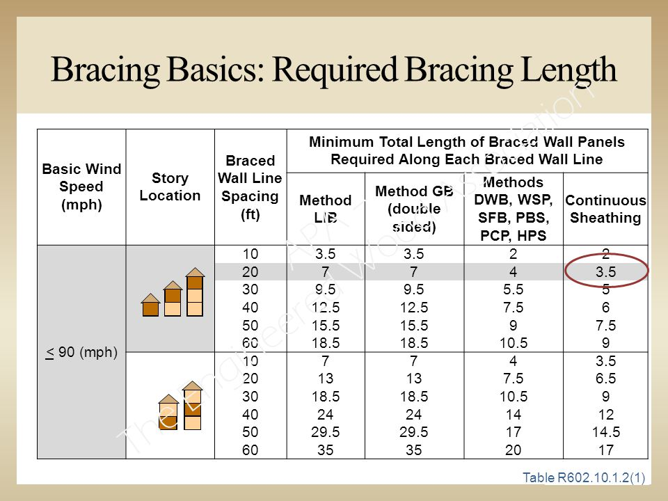 Basic Wind Speed (mph) Story Location Braced Wall Line Spacing (ft) Minimum Total Length of Braced Wall Panels Required Along Each Braced Wall Line Method LIB Method GB (double sided) Methods DWB, WSP, SFB, PBS, PCP, HPS Continuous Sheathing < 90 (mph) 103.5 22 207743.5 309.5 5.55 4012.5 7.56 5015.5 97.5 6018.5 10.59 107743.5 2013 7.56.5 3018.5 10.59 4024 1412 5029.5 1714.5 6035 2017 Bracing Basics: Required Bracing Length Table R602.10.1.2(1) APA – The Engineered Wood Association