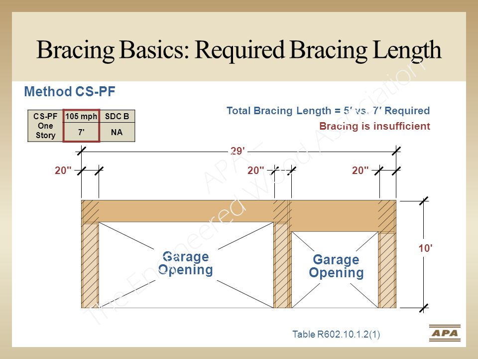 Bracing Basics: Required Bracing Length 10 20 29 20 CS-PF One Story 105 mphSDC B 7 NA Table R602.10.1.2(1) Garage Opening Total Bracing Length = 5′ vs.
