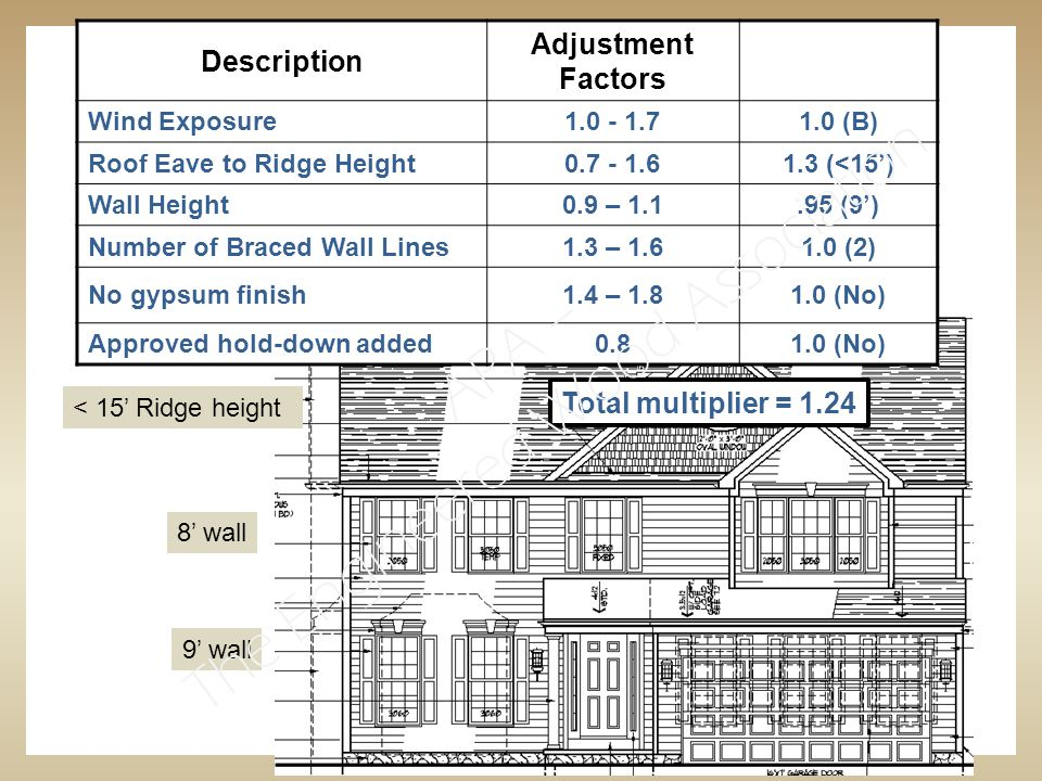 Description Adjustment Factors Wind Exposure1.0 - 1.71.0 (B) Roof Eave to Ridge Height0.7 - 1.61.3 (<15') Wall Height0.9 – 1.1.95 (9') Number of Braced Wall Lines1.3 – 1.61.0 (2) No gypsum finish1.4 – 1.81.0 (No) Approved hold-down added0.81.0 (No) 8' wall 9' wall < 15' Ridge height Total multiplier = 1.24 APA – The Engineered Wood Association