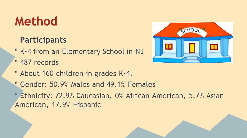 Method Participants * K-4 from an Elementary School in NJ * 487 records * About 160 children in grades K-4. * Gender: 50.9% Males and 49.1% Females *