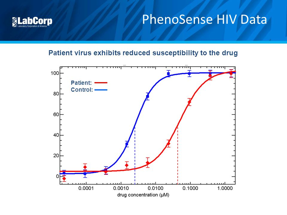 Patient virus exhibits reduced susceptibility to the drug PhenoSense HIV Data Patient: Control: