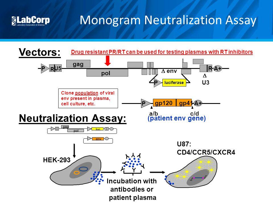 Monogram Neutralization Assay