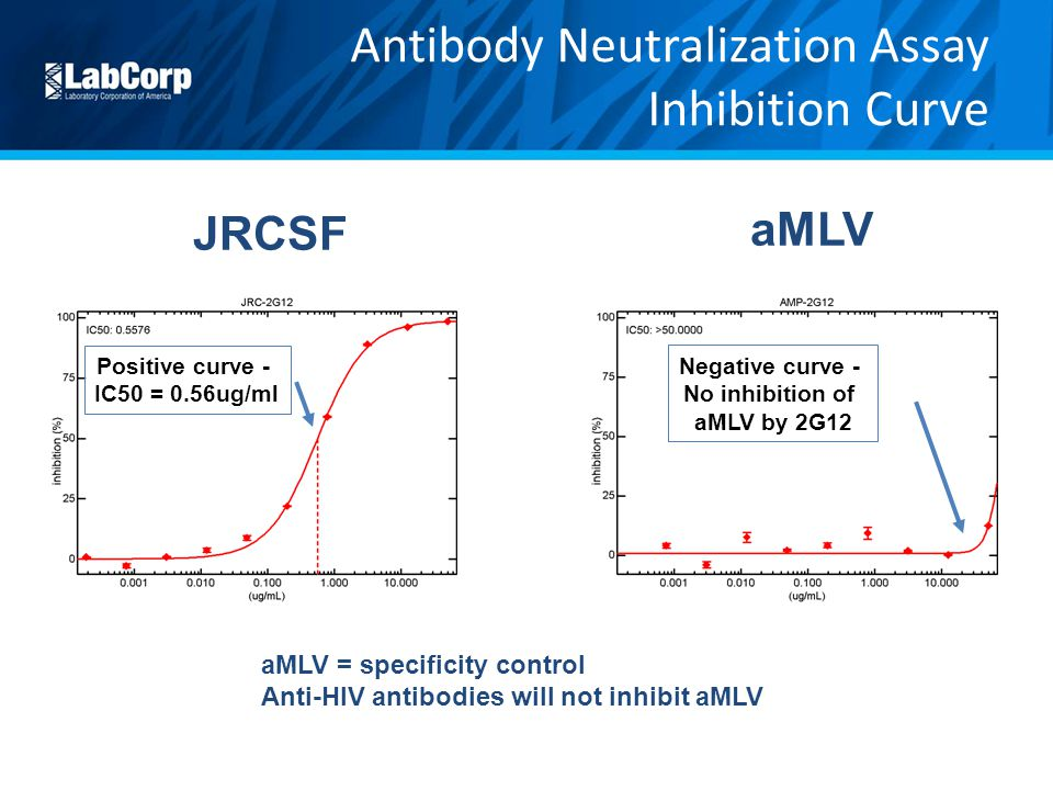 JRCSF aMLV Negative curve - No inhibition of aMLV by 2G12 Positive curve - IC50 = 0.56ug/ml aMLV = specificity control Anti-HIV antibodies will not in