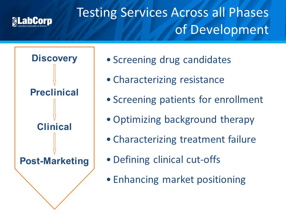 Testing Services Across all Phases of Development Screening drug candidates Characterizing resistance Screening patients for enrollment Optimizing background therapy Characterizing treatment failure Defining clinical cut-offs Enhancing market positioning Discovery Preclinical Clinical Post-Marketing