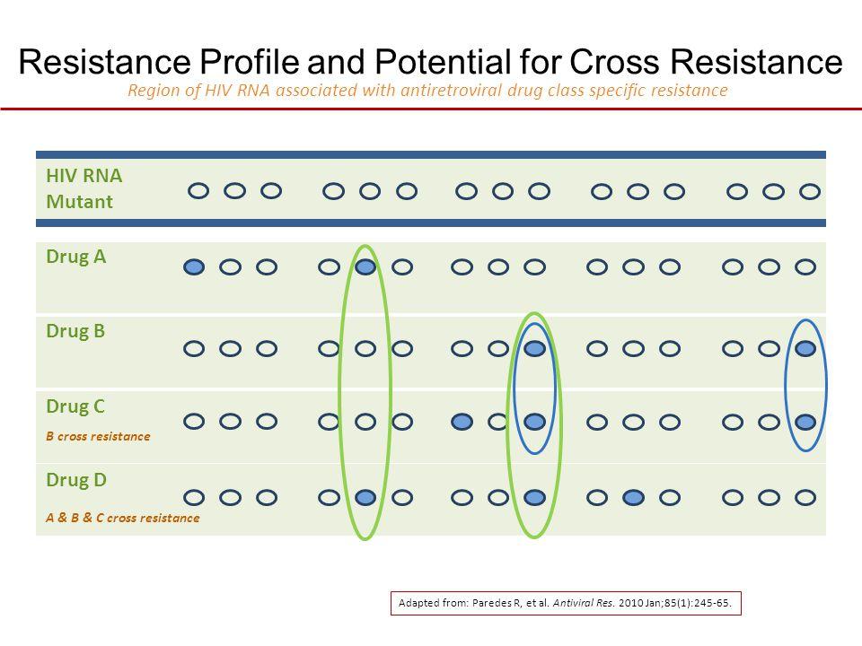 Resistance Profile and Potential for Cross Resistance HIV RNA Mutant Drug A Drug B Drug C Drug D B cross resistance A & B & C cross resistance Adapted