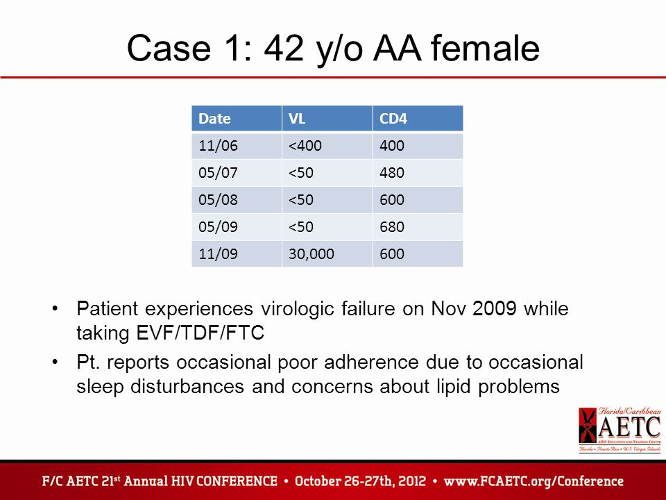 Case 1: 42 y/o AA female DateVLCD4 11/06<400400 05/07<50480 05/08<50600 05/09<50680 11/0930,000600 Patient experiences virologic failure on Nov 2009 w