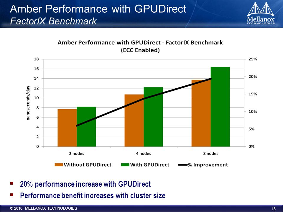 © 2010 MELLANOX TECHNOLOGIES Amber Performance with GPUDirect FactorIX Benchmark  20% performance increase with GPUDirect  Performance benefit increases with cluster size 18