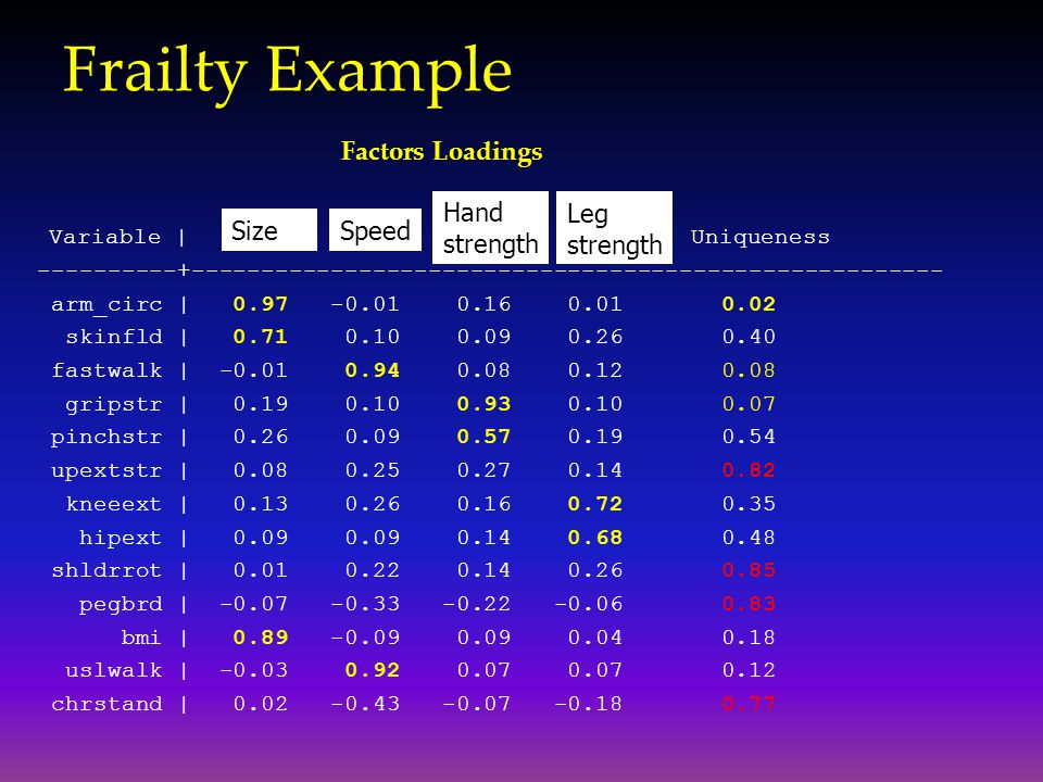 Frailty Example Variable | 1 2 3 4 Uniqueness ----------+------------------------------------------------------ arm_circ | 0.97 -0.01 0.16 0.01 0.02 s