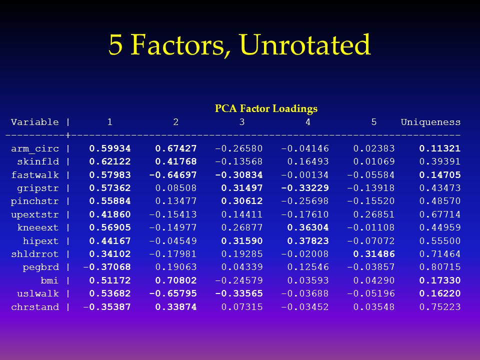 5 Factors, Unrotated PCA Factor Loadings Variable | 1 2 3 4 5 Uniqueness ----------+-----------------------------------------------------------------