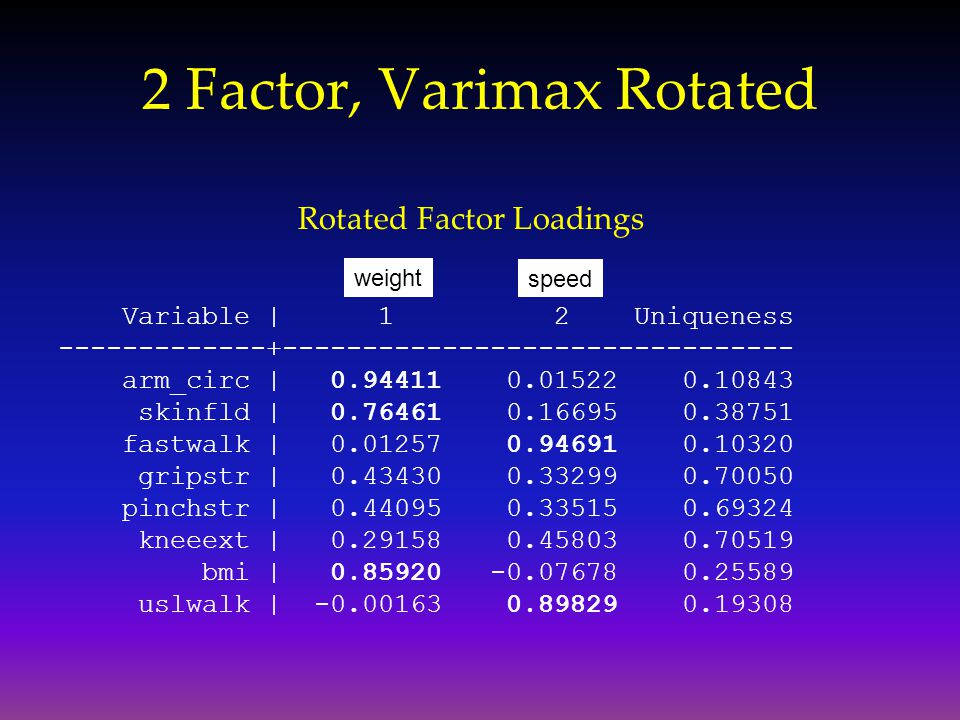 2 Factor, Varimax Rotated Rotated Factor Loadings Variable | 1 2 Uniqueness -------------+-------------------------------- arm_circ | 0.94411 0.01522