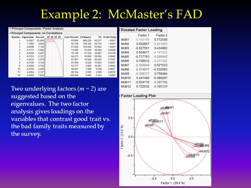 Example 2: McMaster's FAD Two underlying factors (m = 2) are suggested based on the eigenvalues. The two factor analysis gives loadings on the variabl
