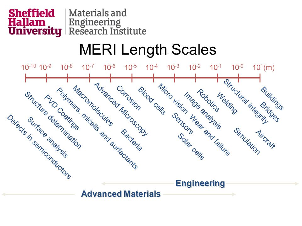 MERI Length Scales 10 -10 10 -9 10 -8 10 -7 10 -6 10 -5 10 -4 10 -3 10 -2 10 -1 10 -0 10 1 (m) Defects in semiconductors Macromolecules PVD Coatings Polymers, micells and surfactants Micro vision Image analysis Corrosion Advanced Microscopy Bacteria Robotics Blood cells Buildings Bridges Aircraft Structure determination Surface analysis Structural integrity Welding Wear and failure Sensors Solar cells Advanced Materials SimulationEngineering