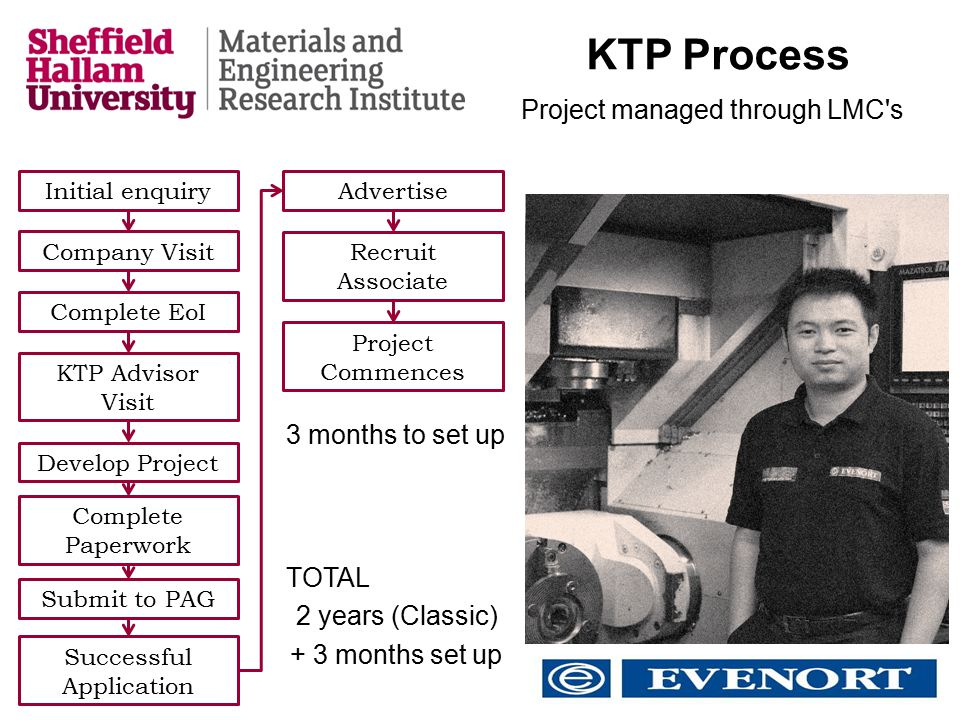 KTP Process 3 months to set up Project managed through LMC s TOTAL 2 years (Classic) + 3 months set up Initial enquiry Company Visit Complete EoI KTP Advisor Visit Develop Project Complete Paperwork Submit to PAG Successful Application Advertise Recruit Associate Project Commences