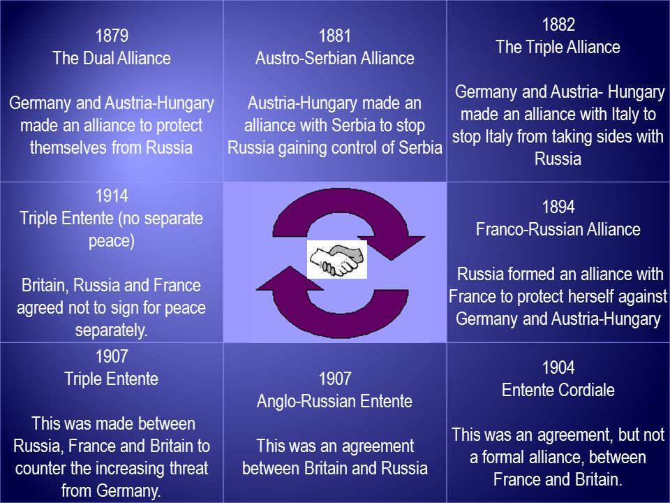 1879 The Dual Alliance Germany and Austria-Hungary made an alliance to protect themselves from Russia 1881 Austro-Serbian Alliance Austria-Hungary made an alliance with Serbia to stop Russia gaining control of Serbia 1882 The Triple Alliance Germany and Austria- Hungary made an alliance with Italy to stop Italy from taking sides with Russia 1914 Triple Entente (no separate peace) Britain, Russia and France agreed not to sign for peace separately.