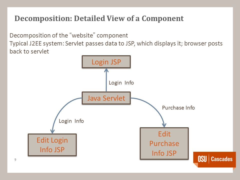 Decomposition: Detailed View of a Component 9 Decomposition of the website component Typical J2EE system: Servlet passes data to JSP, which displays it; browser posts back to servlet Edit Login Info JSP Login JSP Edit Purchase Info JSP Java Servlet Login Info Purchase Info