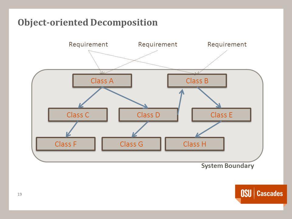 Object-oriented Decomposition 19 System Boundary Requirement Class B Class A Class C Class D Class E Class F Class G Class H