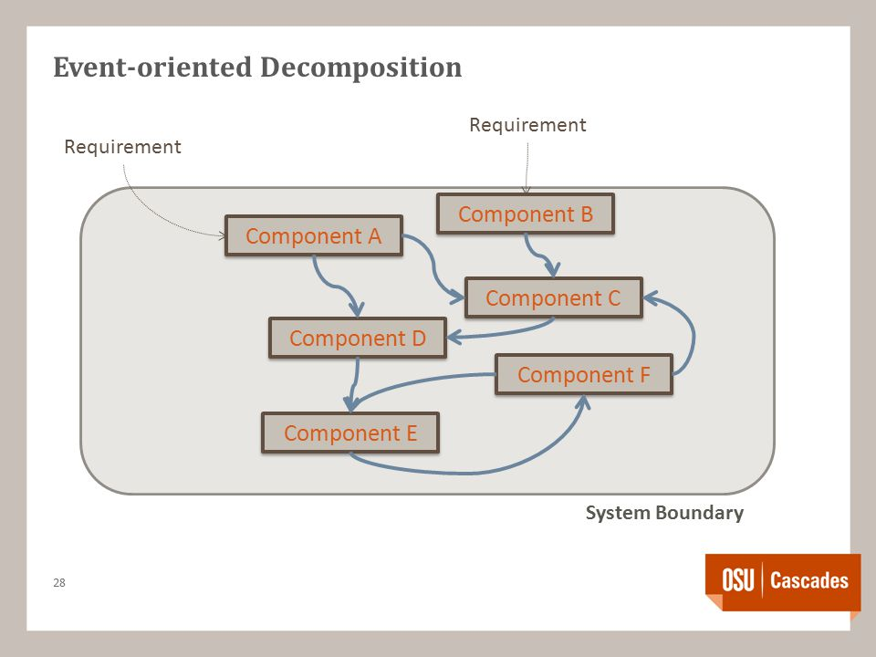 Event-oriented Decomposition 28 Requirement Component A Component B Component C Component D Component F Component E System Boundary