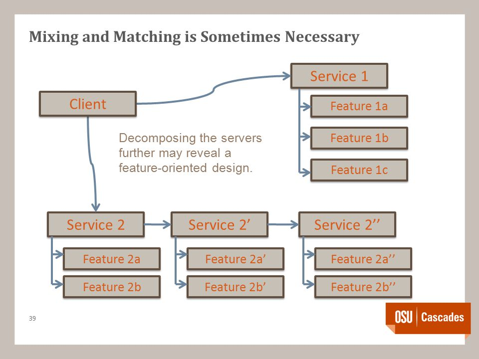 Mixing and Matching is Sometimes Necessary 39 Service 2 Service 1 Feature 1a Feature 1b Feature 1c Feature 2a Feature 2b Service 2' Feature 2a' Feature 2b' Service 2'' Feature 2a'' Feature 2b'' Client Decomposing the servers further may reveal a feature-oriented design.