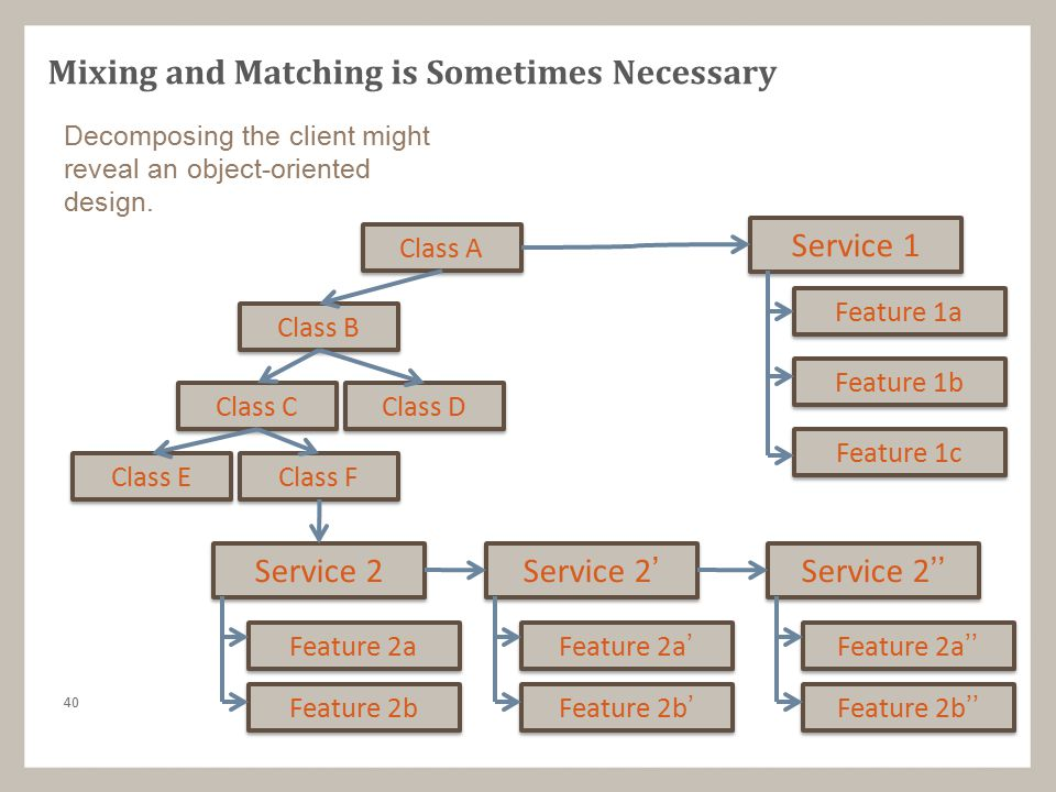 40 Mixing and Matching is Sometimes Necessary Service 2 Service 1 Feature 1a Feature 1b Feature 1c Feature 2a Feature 2b Class A Class B Class C Class D Service 2' Feature 2a' Feature 2b' Service 2'' Feature 2a'' Feature 2b'' Class E Class F Decomposing the client might reveal an object-oriented design.