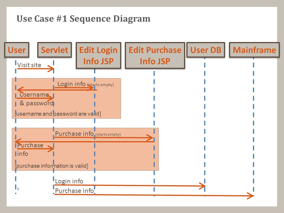 Event-oriented Decomposition Break requirements into systems of events, recursively break events into sub-events and state changes Each component receives and sends certain events, manages certain state changes Each component has states, E.g.: in the larger ticketing system, the mainframe signals the ticket printing system and the credit card company; the ticket printer notifies mainframe when it mails ticket to user 27
