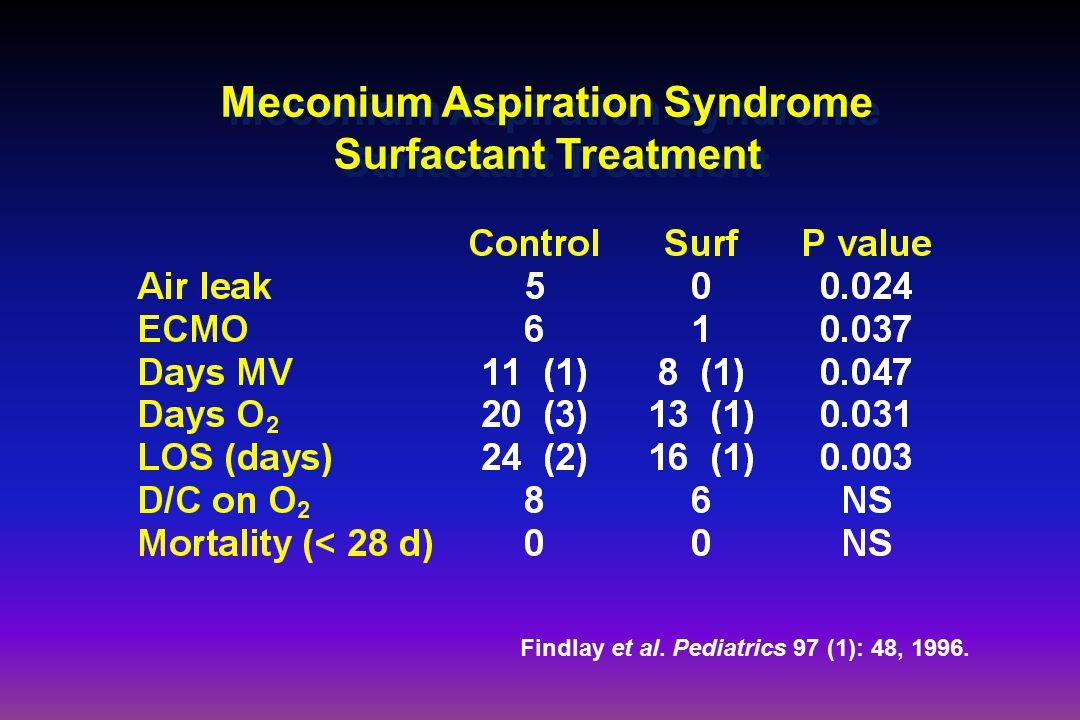 Meconium Aspiration Syndrome Surfactant Treatment Findlay et al. Pediatrics 97 (1): 48, 1996.