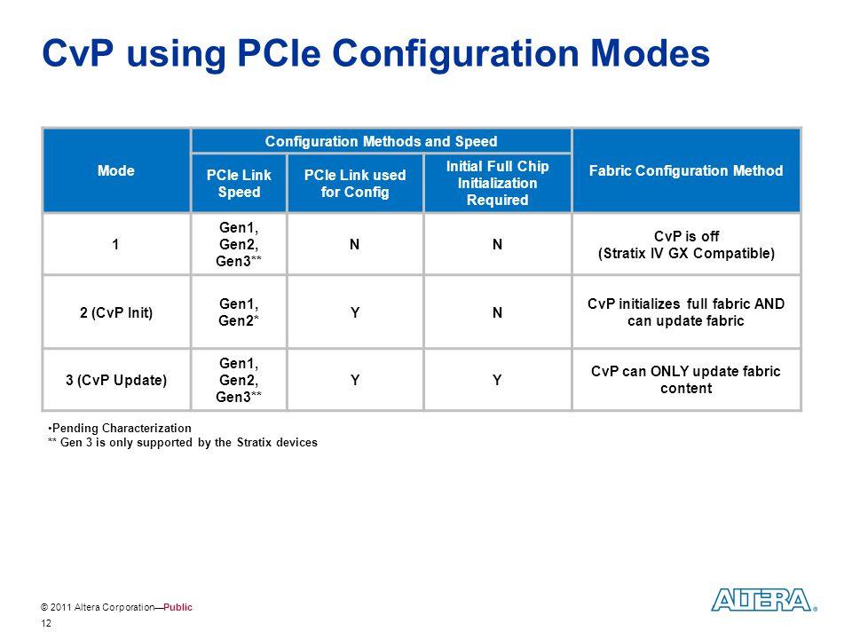 © 2011 Altera Corporation—Public CvP using PCIe Configuration Modes Mode Configuration Methods and Speed Fabric Configuration Method PCIe Link Speed P