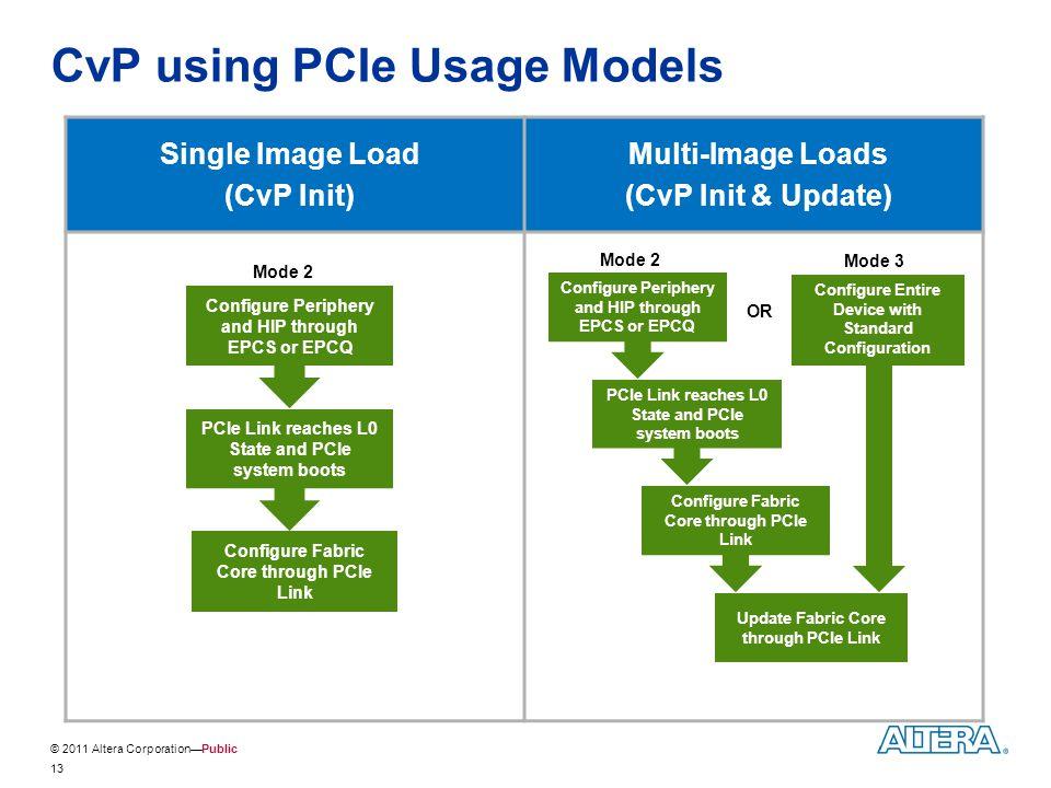 © 2011 Altera Corporation—Public CvP using PCIe Usage Models Single Image Load (CvP Init) Multi-Image Loads (CvP Init & Update) Configure Periphery an