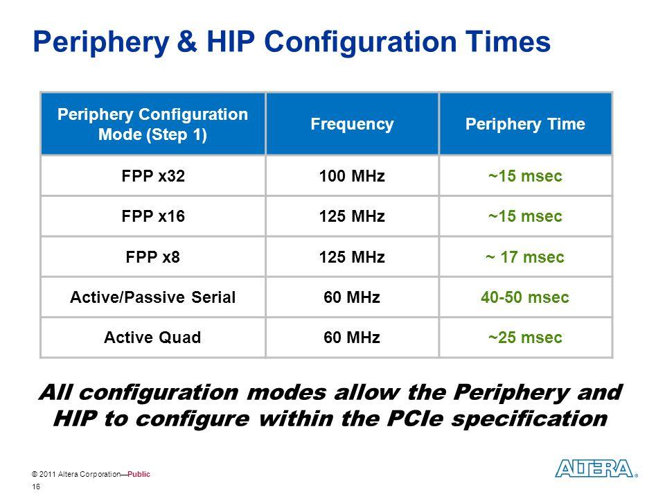 © 2011 Altera Corporation—Public Periphery & HIP Configuration Times Periphery Configuration Mode (Step 1) FrequencyPeriphery Time FPP x32100 MHz~15 m