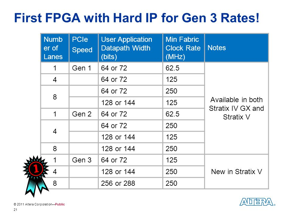 © 2011 Altera Corporation—Public First FPGA with Hard IP for Gen 3 Rates! 21 Numb er of Lanes PCIe Speed User Application Datapath Width (bits) Min Fa